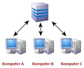 Akses MYOB Accounting di Banyak Komputer - Kamal Training Centre
